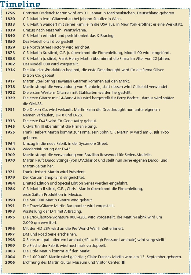 Martin Timeline