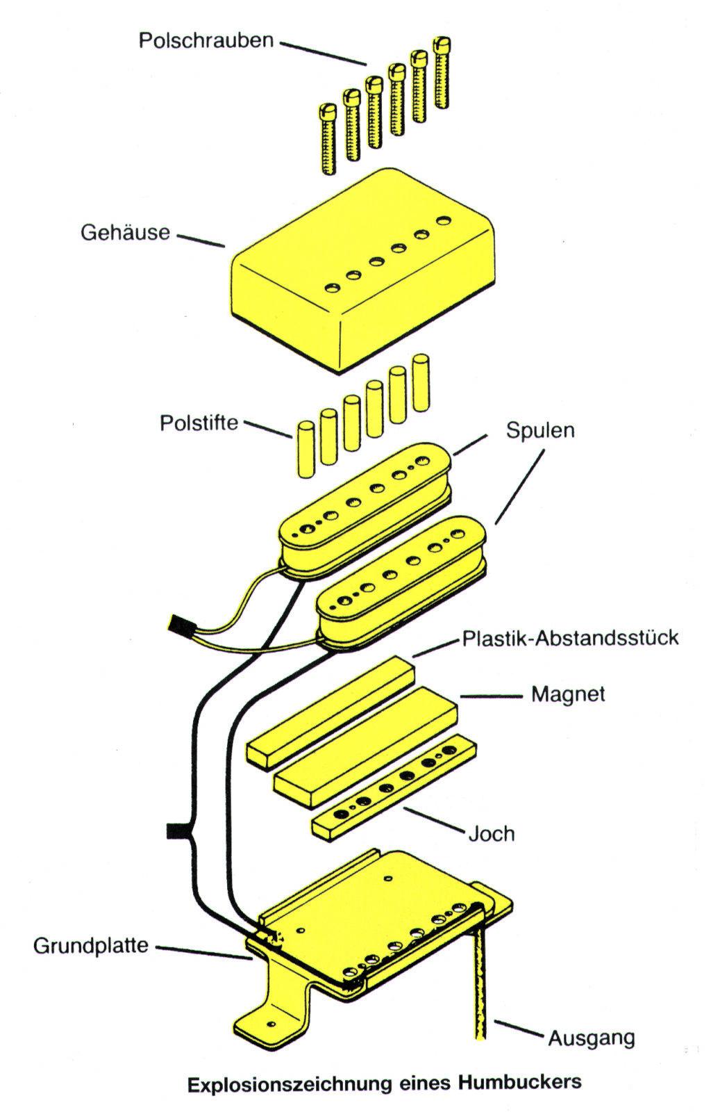 Gibson-Tonabnhemer: Humbucker, P.A.F., P-90 & Co. | GITARRE & BASS