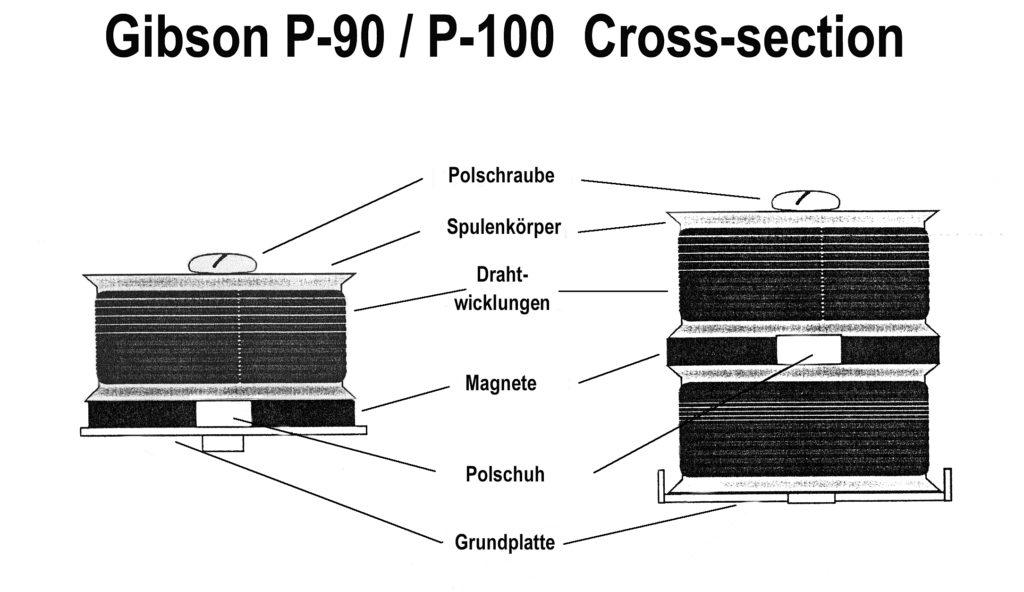 P-90 und P-100-Konstruktion im Vergleich