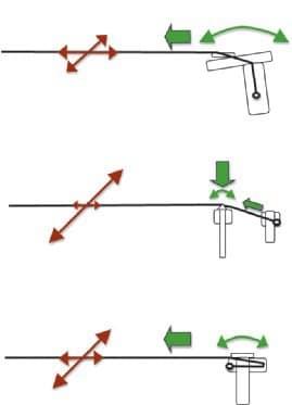 konduktanz-konnektivität-und-co-wirkung-des-saitenzuges