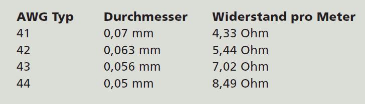 Ungewöhnlich Awg Drahtdurchmesser Galerie - Die Besten Elektrischen ...