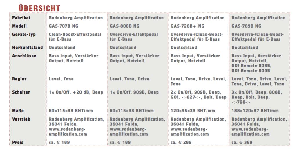 Rodenberg Amplification_übersicht