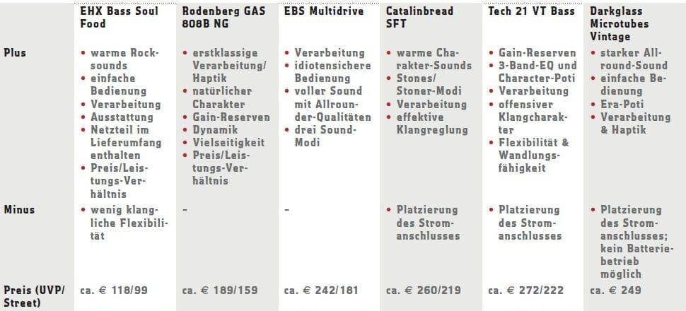 bass-amps-uebersicht