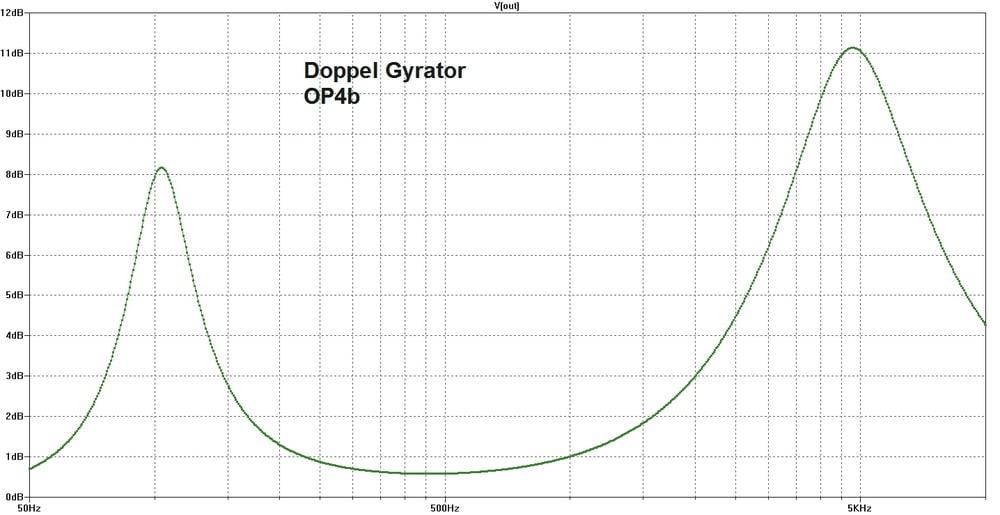 Der Doppel-Gyrator