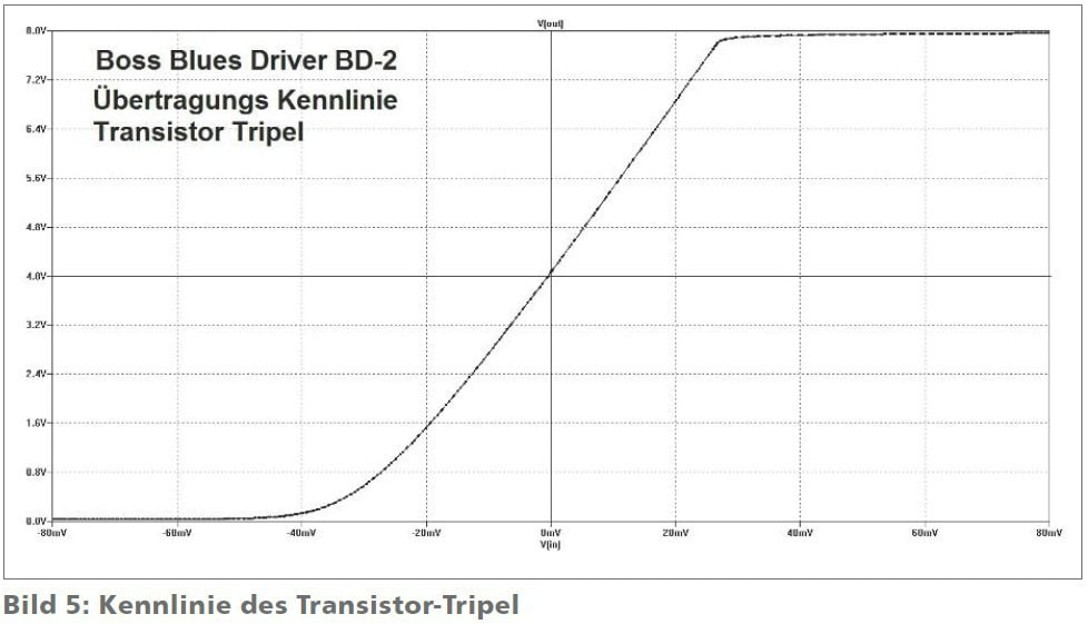 boss-blues-driver-dv-2-kennlinie-des-transistor-tripel