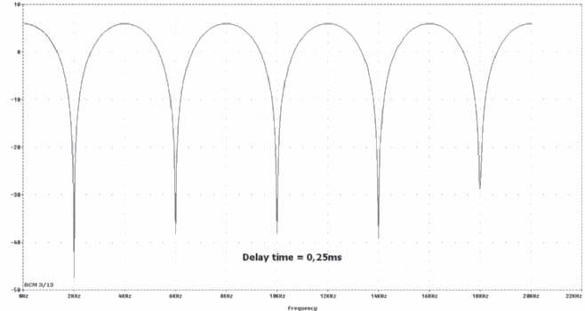 Schaubild Chorus mit Delay-Time von 0,25 ms