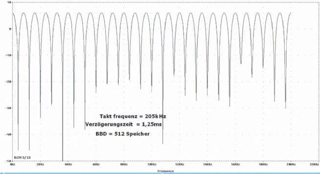 Schaubild Chorus mit Delay-Time von 1,25 ms