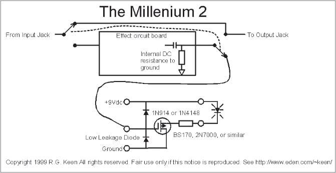 Millenium-Bypass