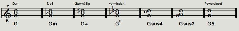 Beispiel Dreiklänge