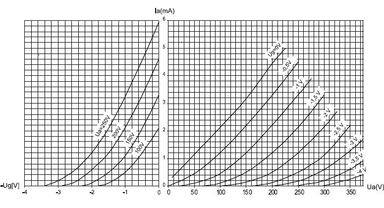 Abb. 3 Kennlinien ECC83/12AX7