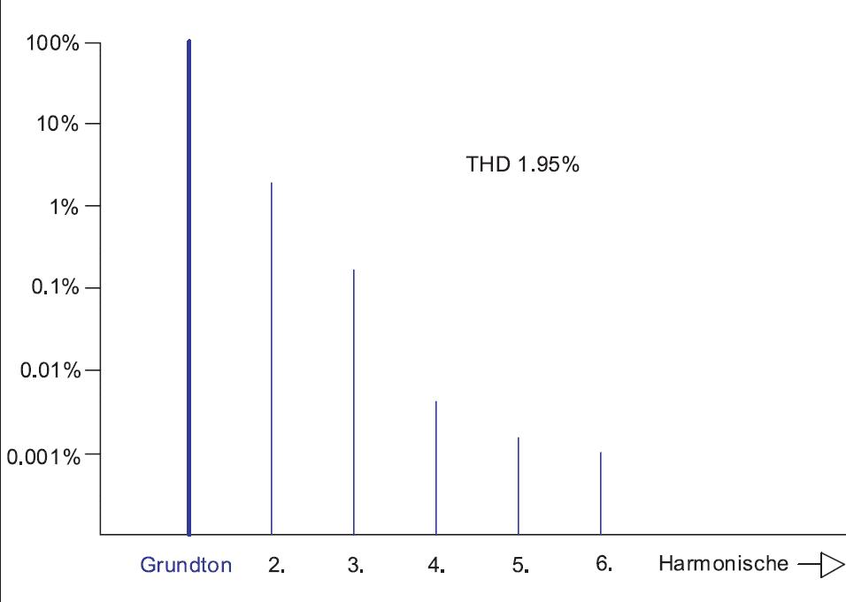 Abb. 4 Verzerrungs-Spektrum der ECC83/12AX7