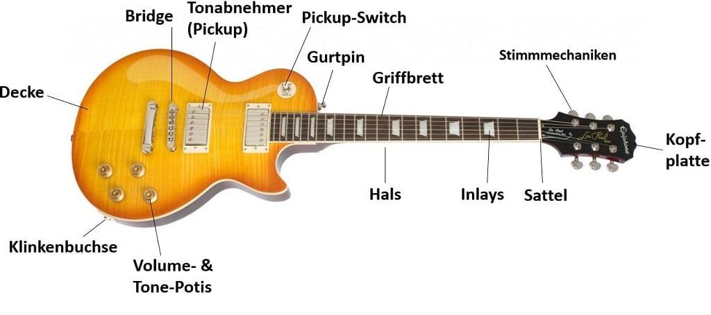 Der Aufbau und Benennung einer E-Gitarre