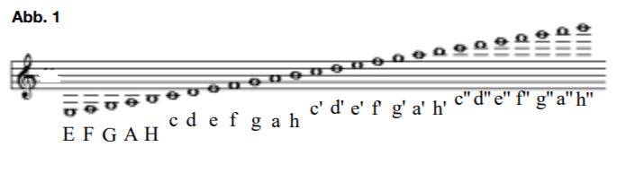 Tonumfang einer Gitarre