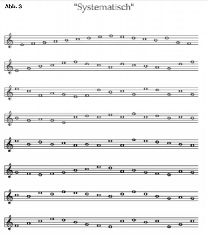 Gitarrennoten erklärt